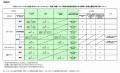 奈良県の肝炎医療費助成制度新生児に必要な書類一覧