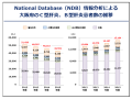 ビッグデータから見た大阪の肝炎患者数
